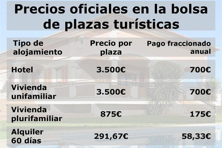 "How to apply for the tourist occupancy ""plazas"" in Mallorca"