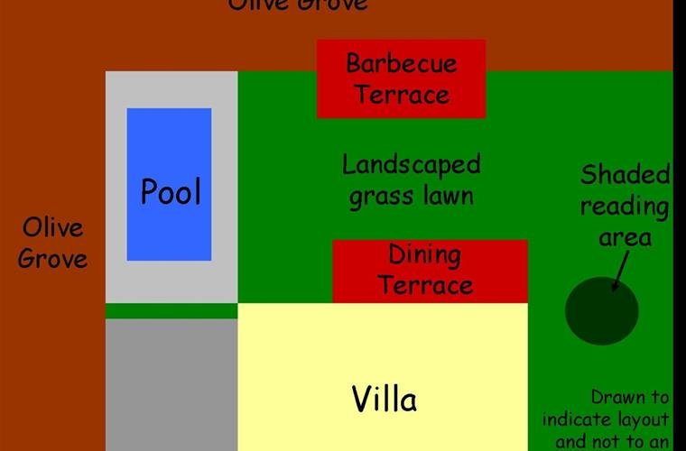 A sketch of the property layout
