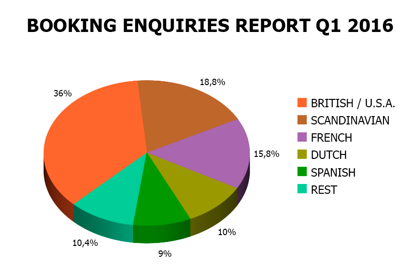 Booking Enquiries Report Q1 2016