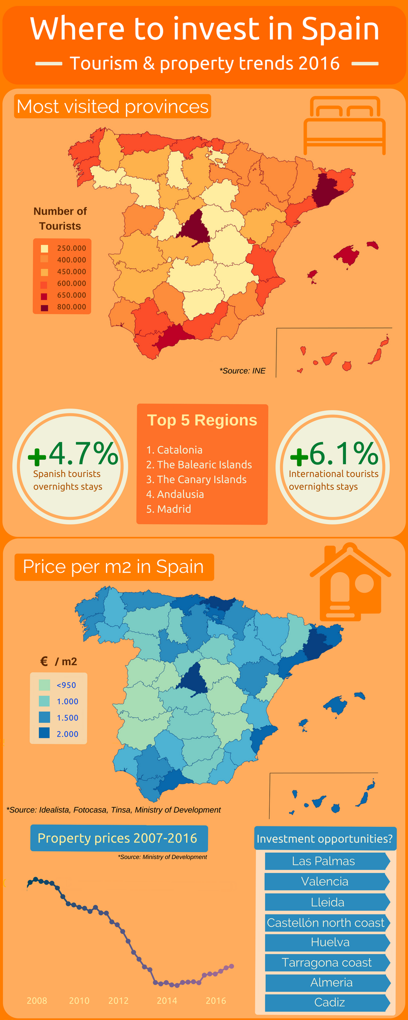 Is 2017 the time to invest in a holiday home in Spain