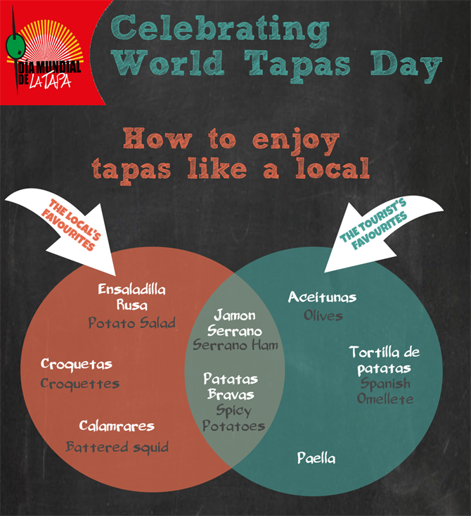 World Tapas Day 2017 How to enjoy tapas like a local