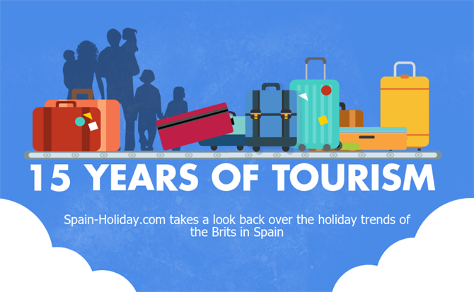 Brits Abroad: 15 years of tourism in Spain header