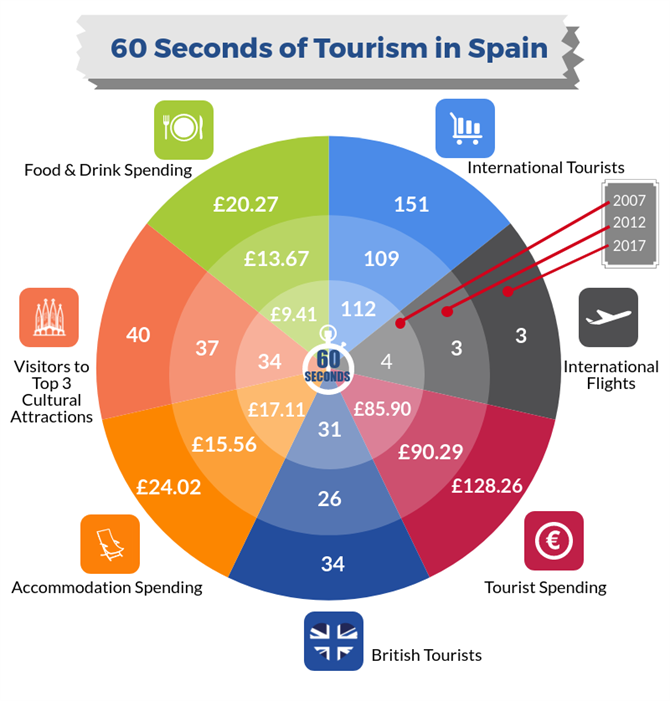 60 seconds in tourism infographic