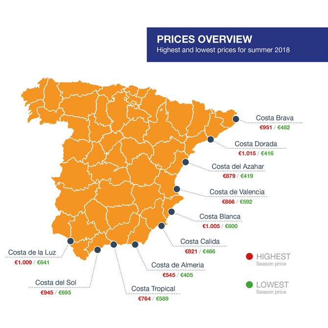 Prices overview Holiday rental per Costas