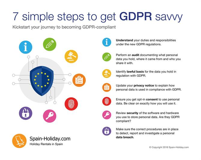 Infographic: 7 Simple Steps to GDPR