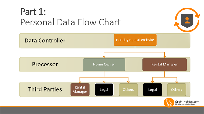 Simple Flow Chart - Personal Data in the Holiday Rental Industry
