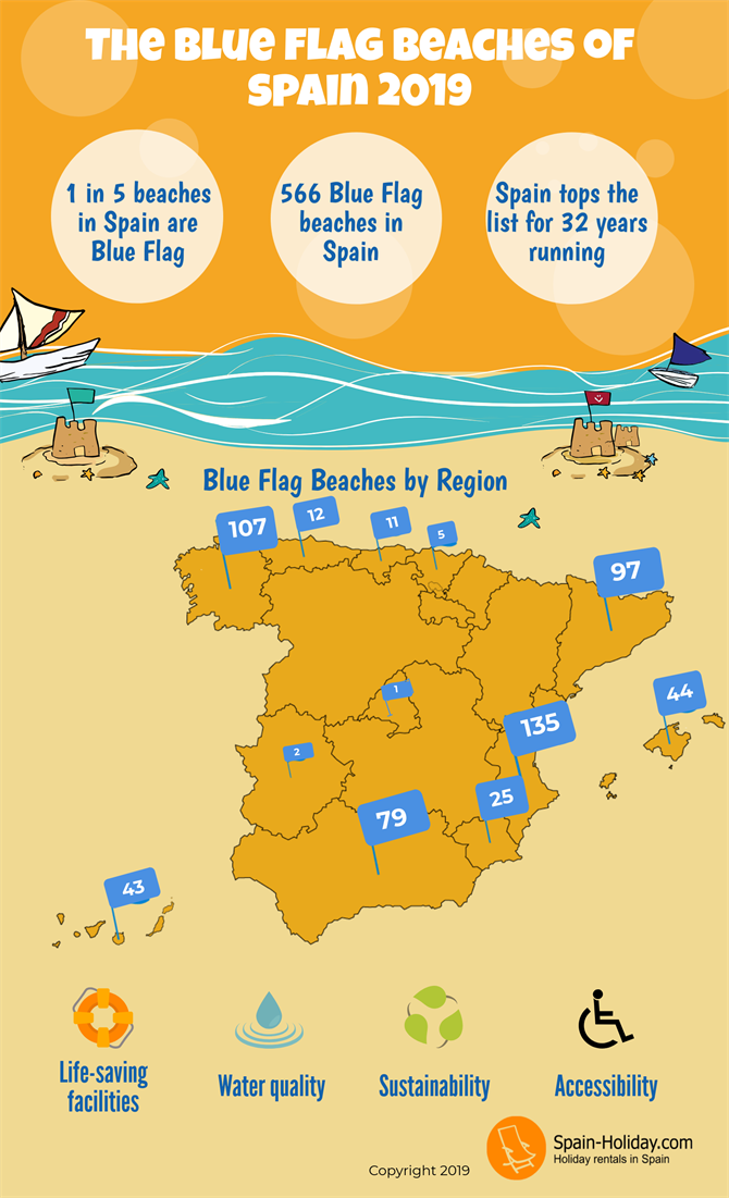 Infographic - Blue Flag Beaches 2019