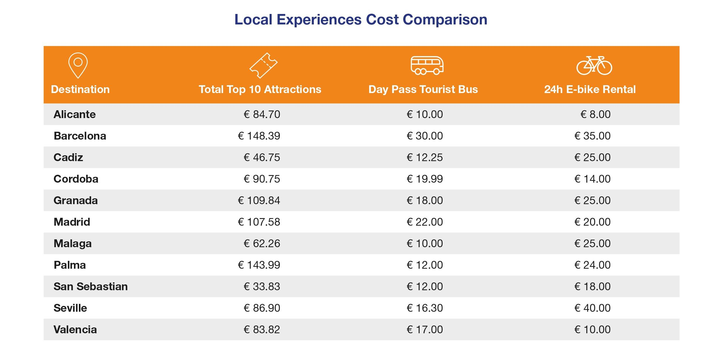Local experiences costs comparison