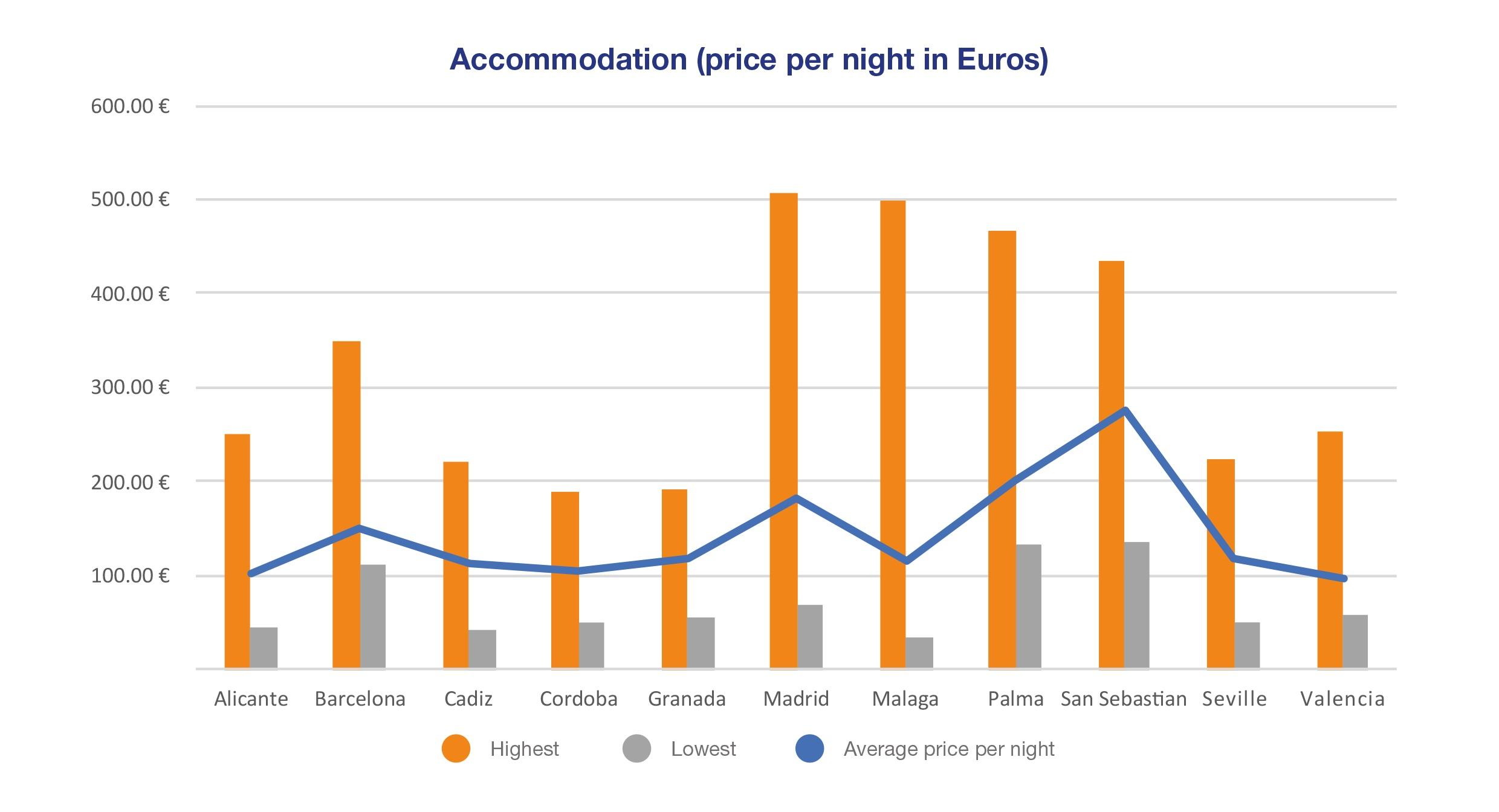 Graphic, accommodation price per night in Euros