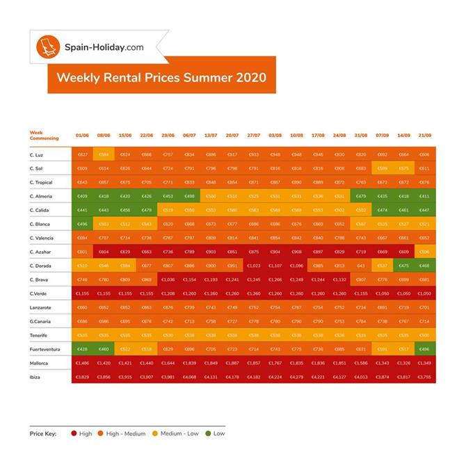 weekly rental prices EURO new